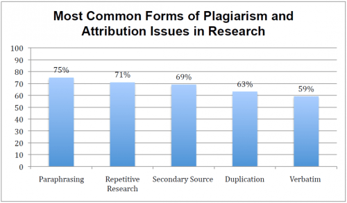 Most Common Forms of Plagiarism