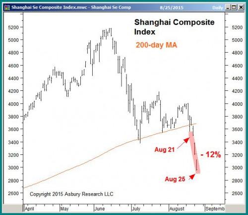 Shanghai Composite daily since April