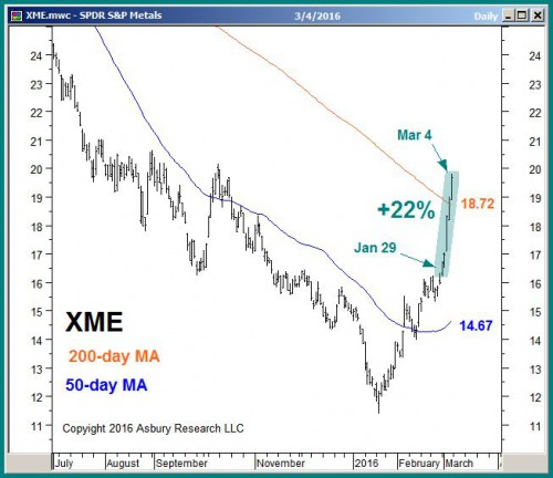XME daily as of midday on March 4th