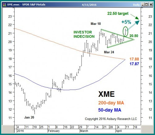 Chart 1 from the April 11th Keys To This Week