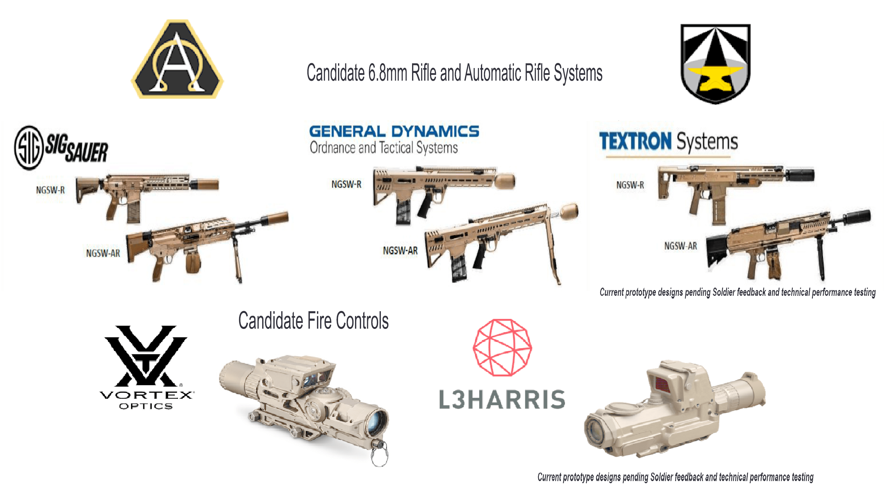 The competing systems and companies for the rifle contract.