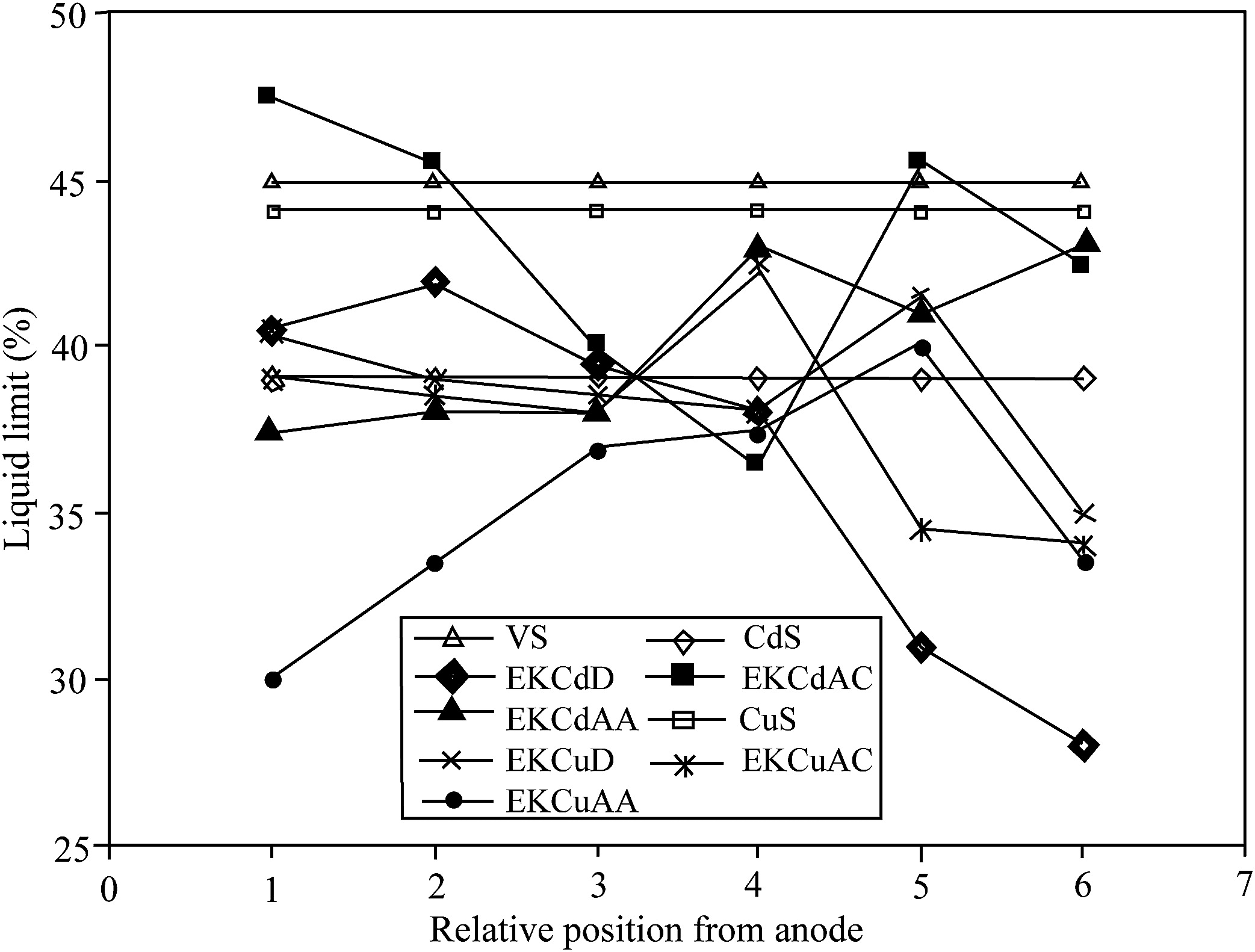 Experimental studies on heavy metal extraction from contaminated soil using ammonium citrate as alkaline chelate during the electroki ic process journal