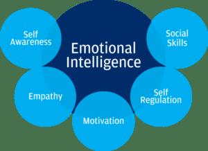 Five Components of Emotional Intelligence - EQ