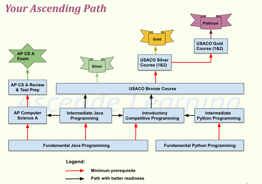Computer Science Learning Roadmap