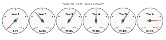Accurate sales forecasts help you work out whether the business is worth buying
