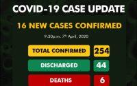 Sixteen new cases of coronavirus have been reported in Nigeria. 1