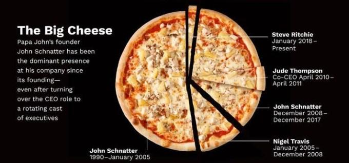 Papa John's Pizza picture