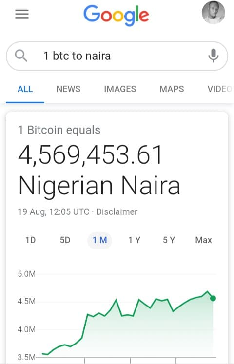 How to know Bitcoin price in Naira