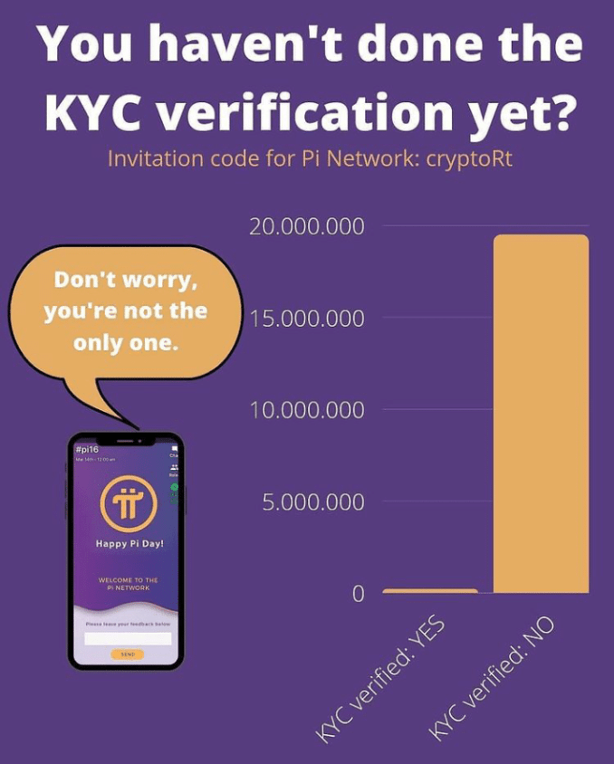 Pi Network Large-scale KYC is coming