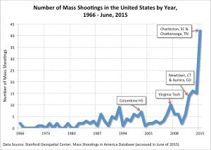 gun violence mass shooting frequency