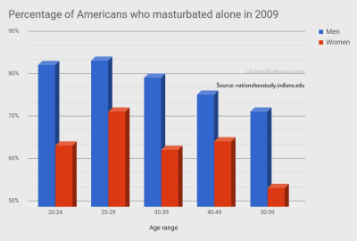 Percentage of Americans who masturbated alone in 2009