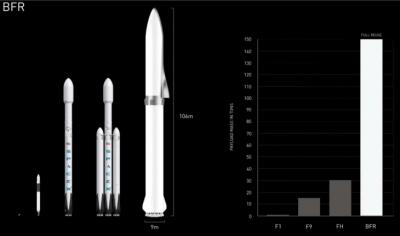 spacex-bfr-mars-rocket-falcon-comparison