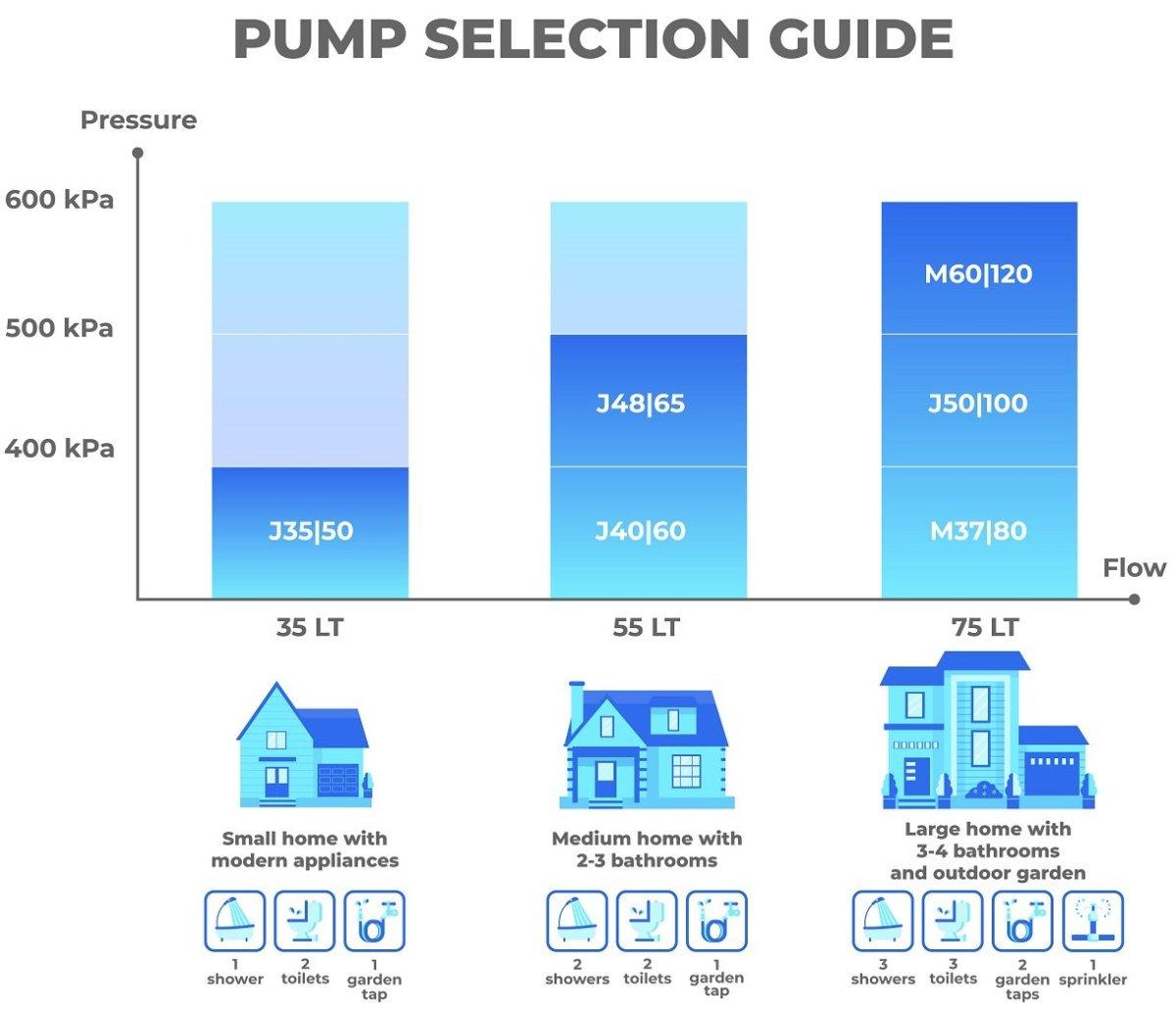 ASC Water Tanks Pump Guide