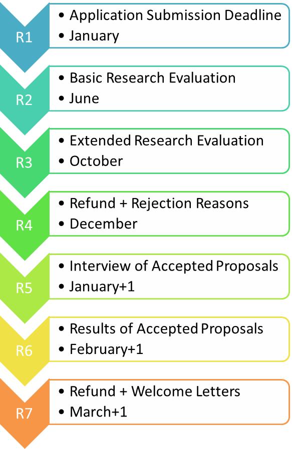CoE-Process