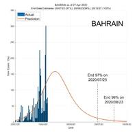 Bahrain 28 April 2020 COVID2019 Status by ASDF International