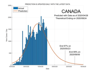 Canada 29 April 2020 COVID2019 Status by ASDF International