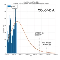 Colombia 28 April 2020 COVID2019 Status by ASDF International