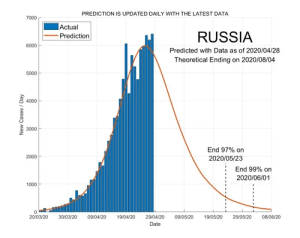 Russia 29 April 2020 COVID2019 Status by ASDF International