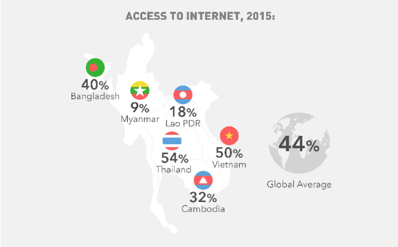 access to internet