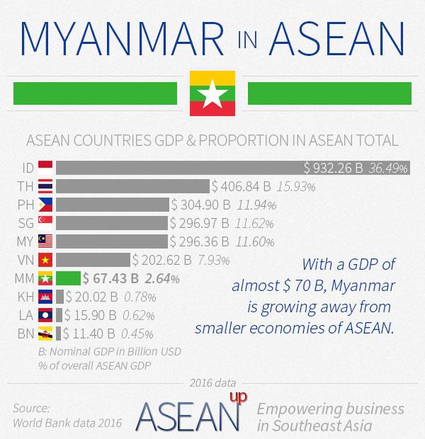 Myanmar In Asean Infographic
