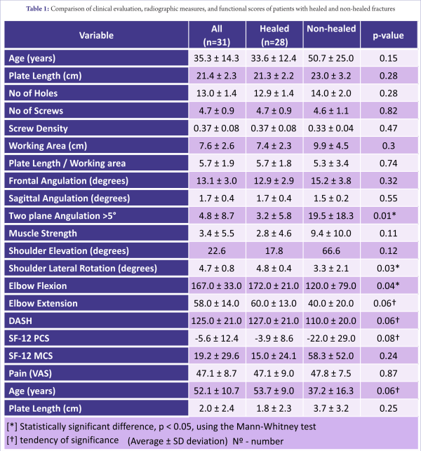 Table 1: Comparison of clinical evaluation, radiographic measures, and functional scores of patients with healed and non-healed fractures