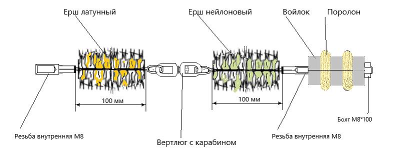 Методология очистки трубного пространства газоохладителей