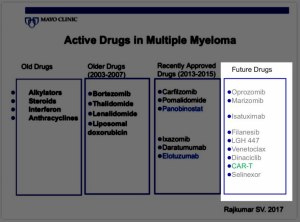 active drugs in multiple myeloma