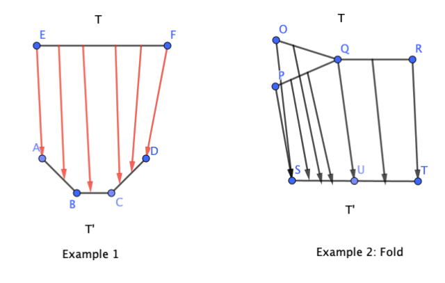 Examples of morphism