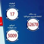 مصر: تسجيل 178 حالة إيجابية جديدة لفيروس كورونا.. و 17 حالة وفاة