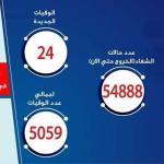 مصر: تسجيل 168 حالة إيجابية جديدة لفيروس كورونا.. و 24 حالة وفاة