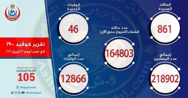 الصحة: تسجيل 861 حالة إيجابية جديدة بفيروس كورونا ..و 46 حالة وفاة