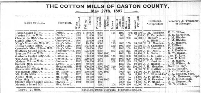 Gastonia Gazette, May 27, 1897, p. 2.