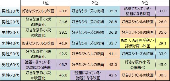 NTTコム リサーチ 第6回「映画館での映画鑑賞」に関する調査【表2】より引用