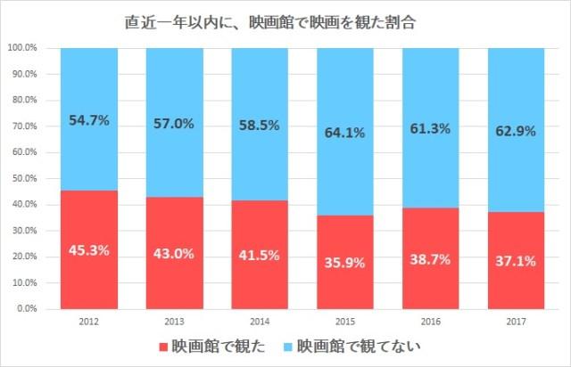 直近一年以内に、映画館で映画を観た割合