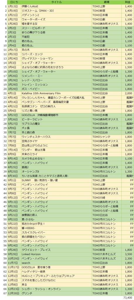 2018年鑑賞映画一覧