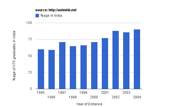 %age of IITK graduates in India as a function of year of entrance