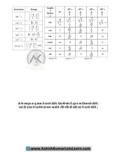 Inverse Trigonometry Formula Sheet 2