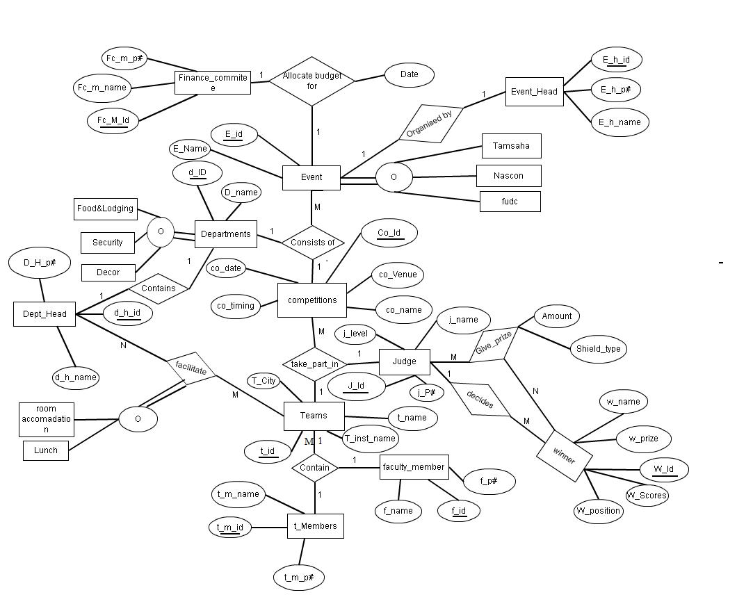 Er Diagram For Online Library Management System