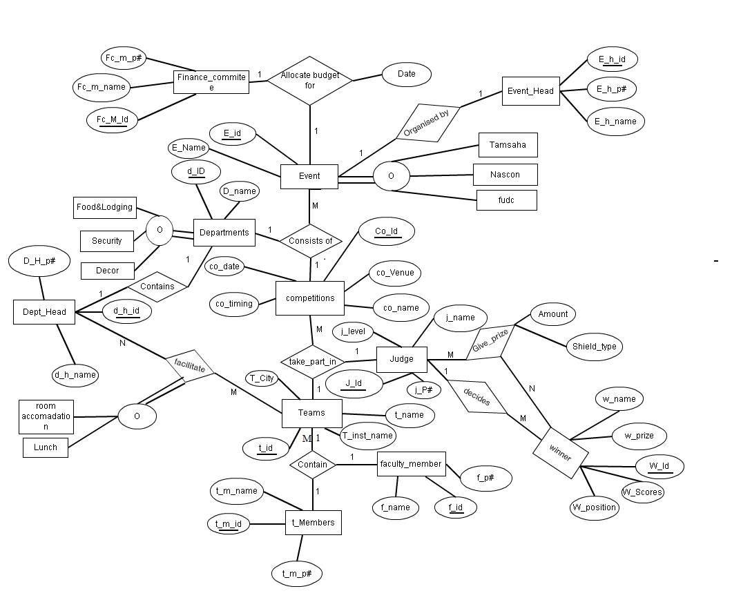 E R Diagrams Ashish Prajapati