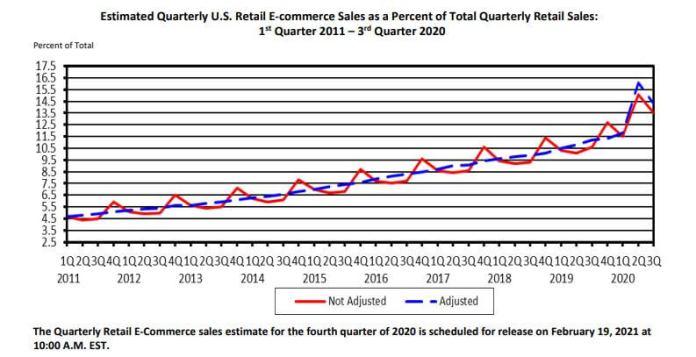 Retail Ecommerce Sales - ASH KNOWS