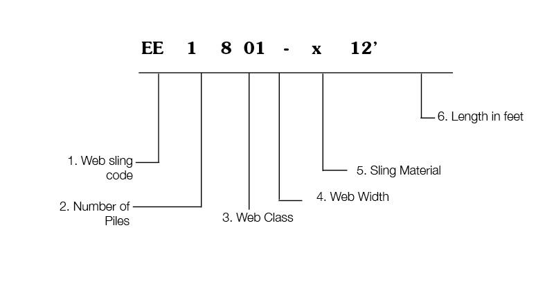 Web Sling Ordering Code