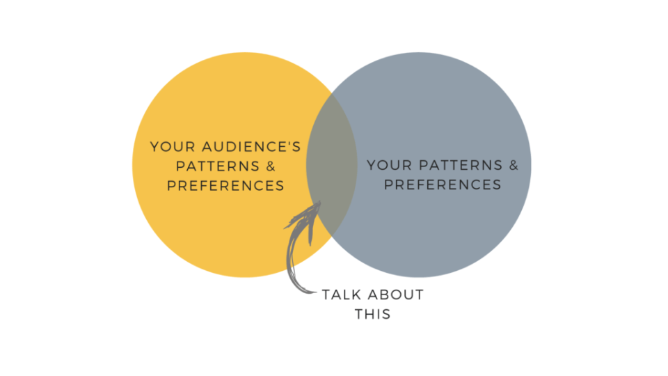 venn-diagram-brand-voice-ashlyn-writes