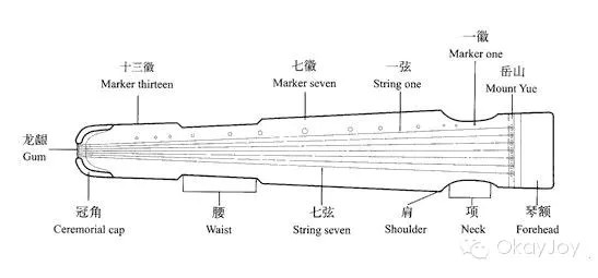 Structure of the qin. Image courtesy of Beijing Musical Instrument Society.