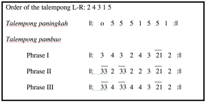 Musical notation for Talempong.