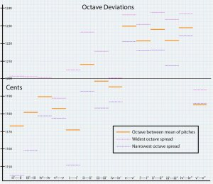 Deviations between 2/1 Octaves and Lightbulb Ensemble Octaves
