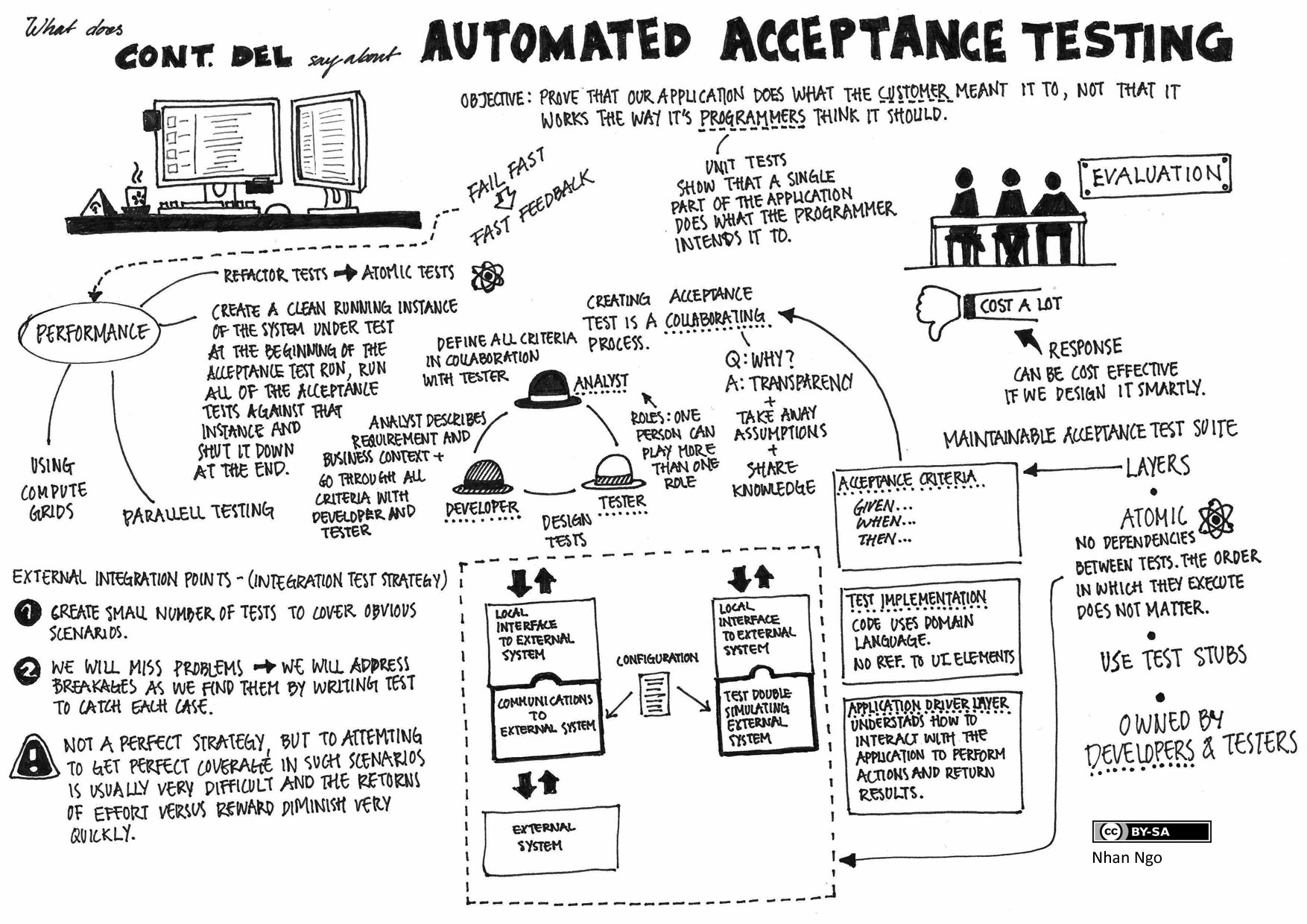 Continuous Delivery Automated Acceptance Testing