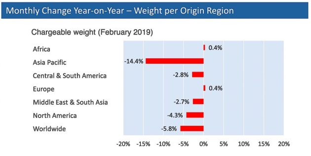 WorldACD Feb weight per origin