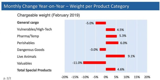 WorldACD Feb weight per product