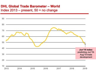 DHL's Global Trade Barometer (GTB) June
