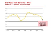 DHL trade barometer points to further decline